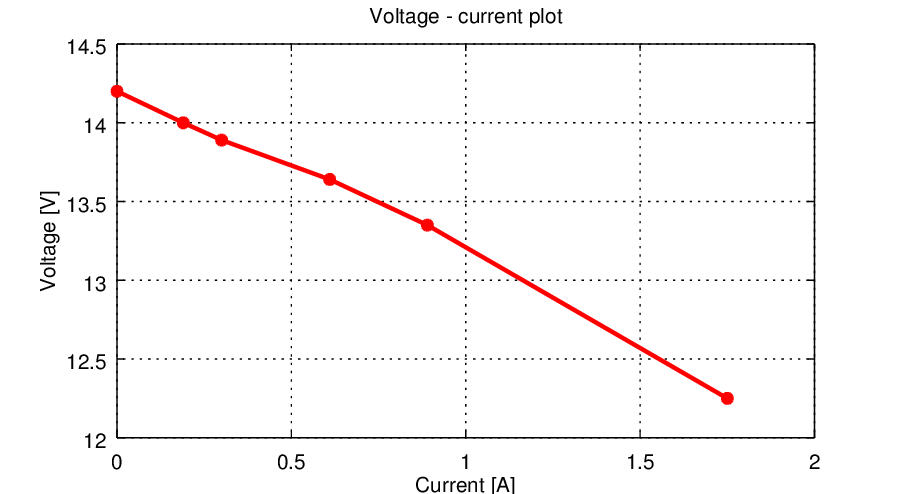 Current-voltage plot for Transformer 1