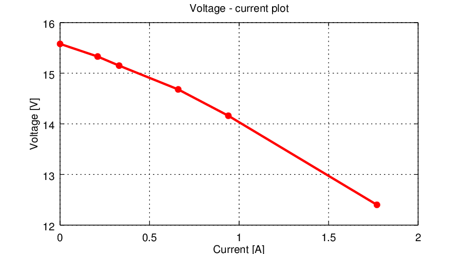 Current-voltage plot for transformer 2