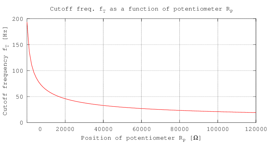 Frecuency variation as a function of the potentiometer