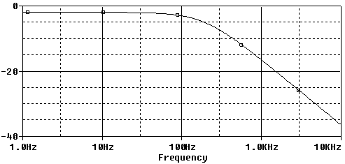 Frequency response for fc=200Hz