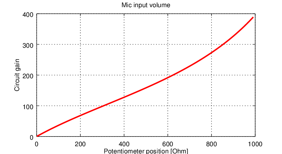 The volume regulation linearity