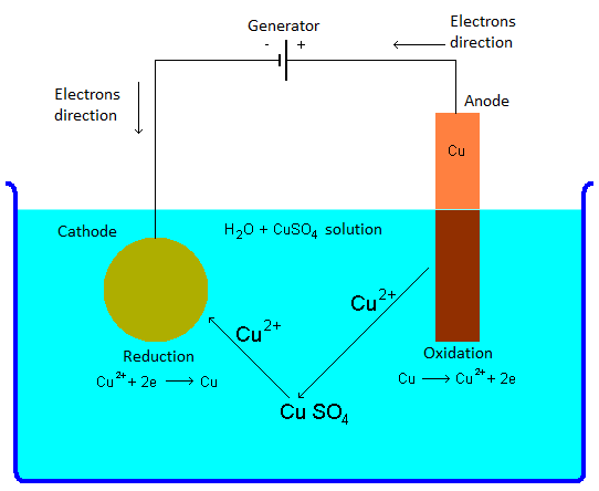 Schematic of the chemical reactions involved in the electroplating