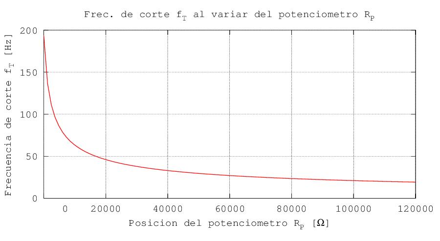 Variación de la frecuencia de corte en función del potenciómetro