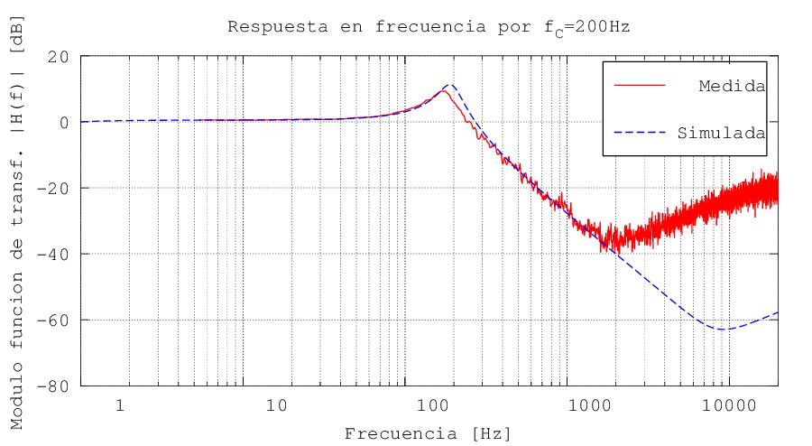Risposta a 200 Hz