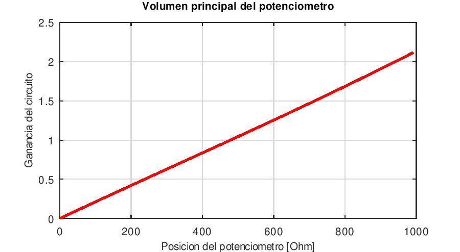 Dinamica del potenciómetro