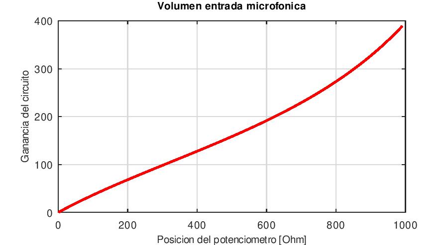 La linealidad en la regulación del volumen