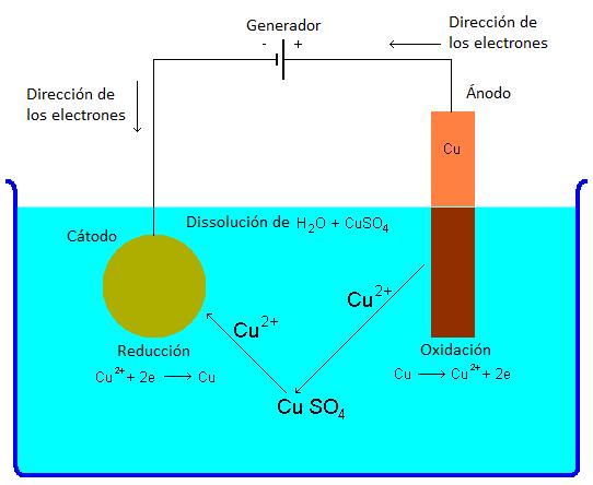 Esquema de las reacciones químicas en la galvanización