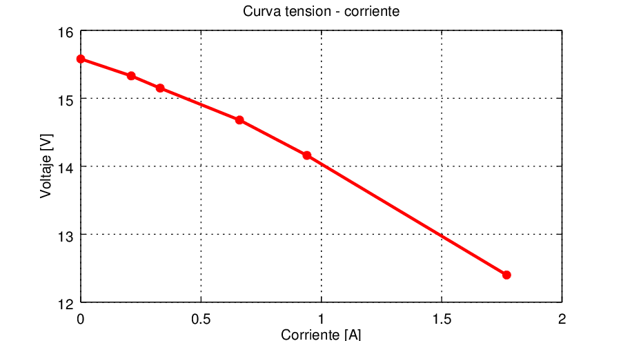 Caracteristica tension-corriente, transformador 2