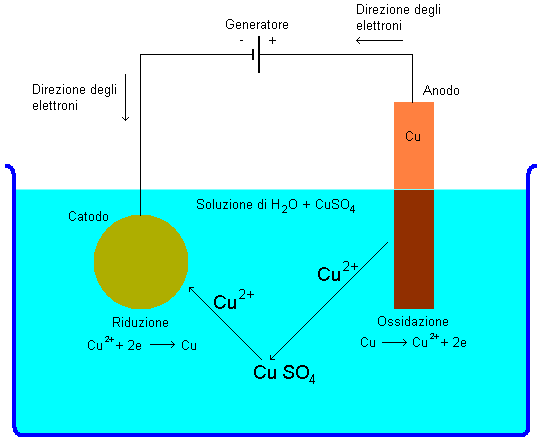 Schema delle reazioni chimiche nella galvanostegia
