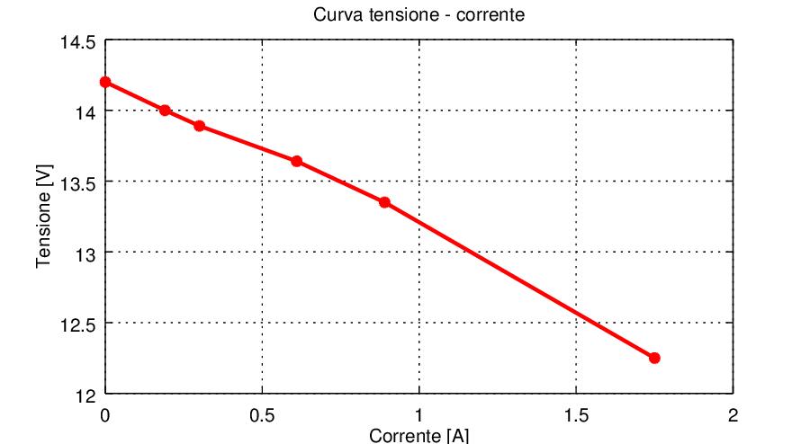 Caratteristica Tensione-Corrente - Trasformatore 1