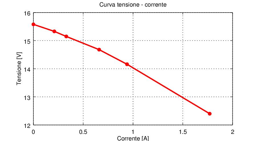 Caratteristica Tensione-Corrente - Trasformatore